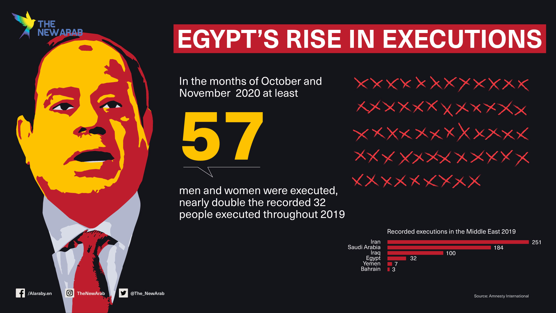 Egypt's rise in executions
