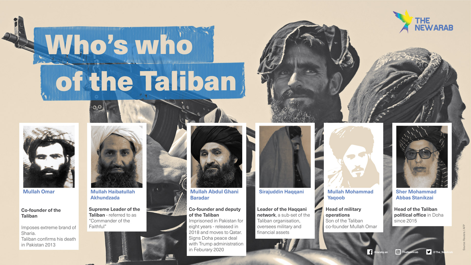 Who's who of the Taliban?