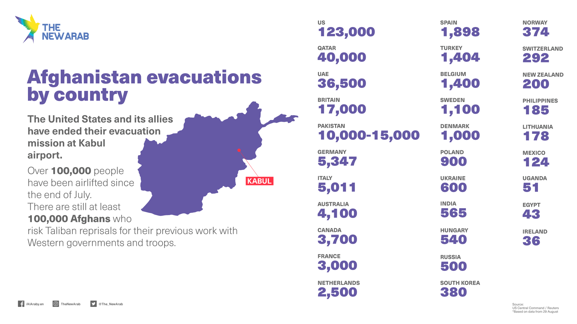 Afghanistan evacuations by country