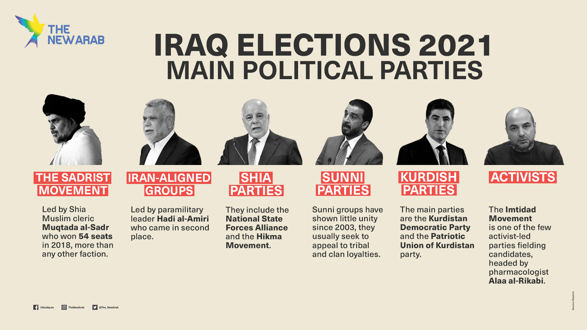 Iraq elections parties