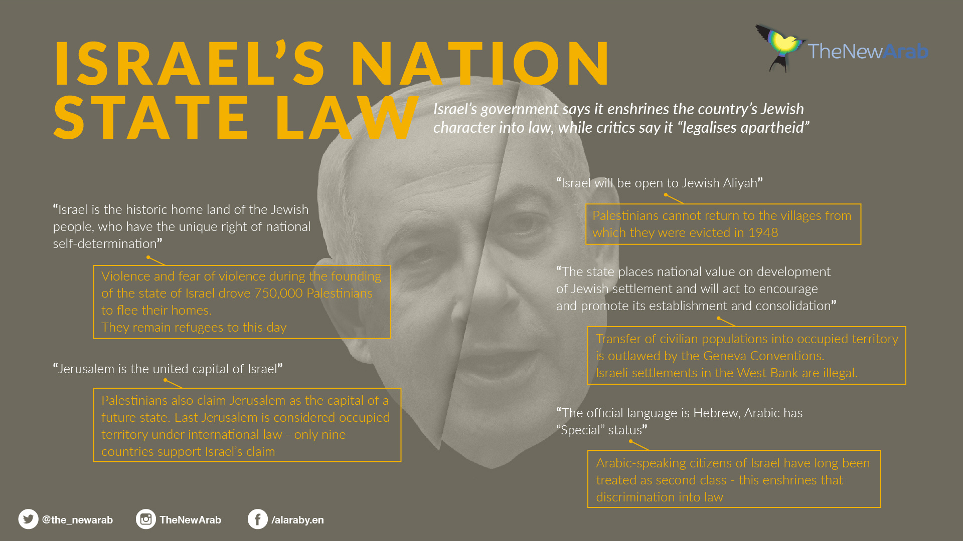 Israel's nation state law