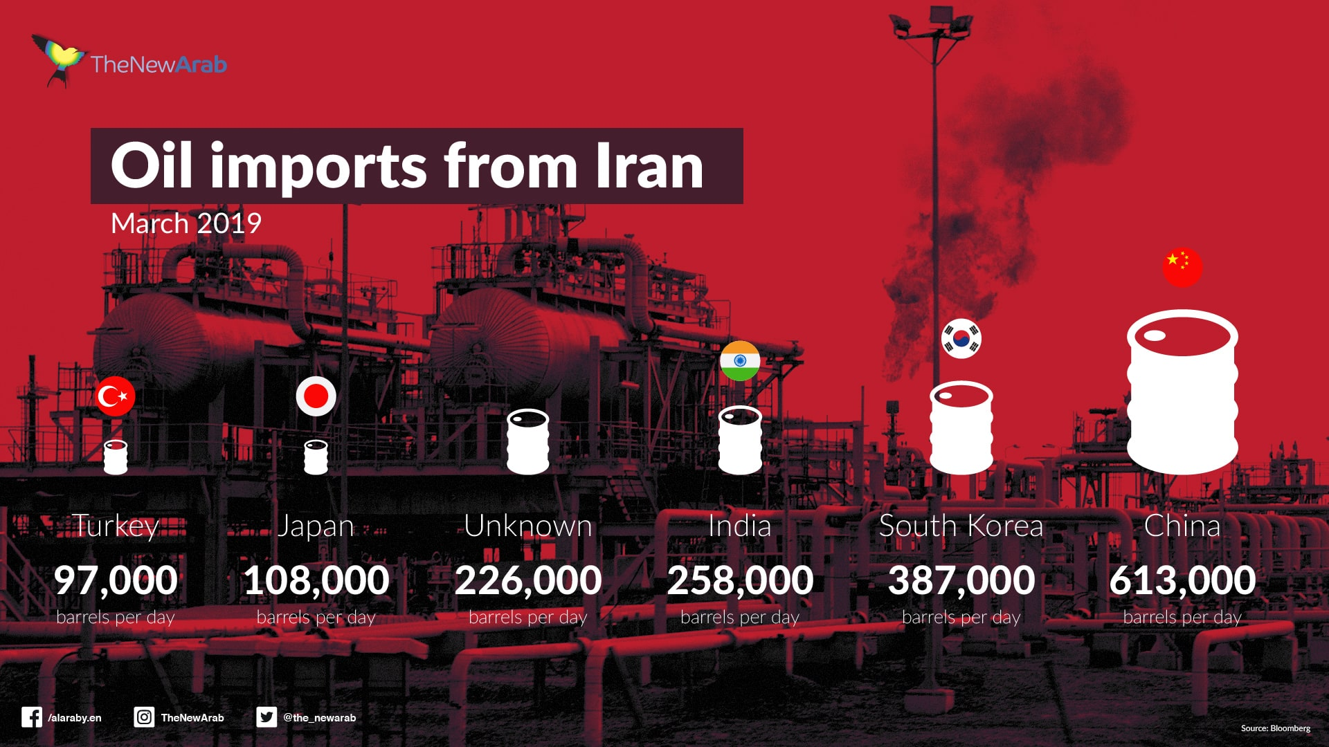 Oil imports from Iran (March 2019)