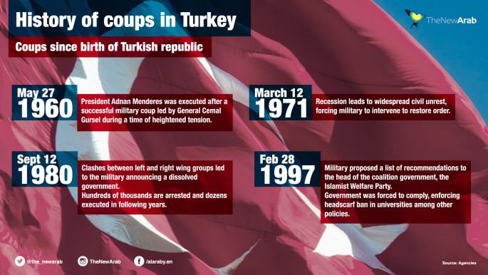 Turkey has a long history of military coups by armed forces who see themselves as guarantors of the nation's secular constitution