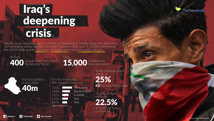 Infograph about Iraq protests