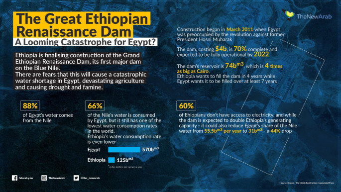 The Great Ethiopian Renaissance Dam: A looming catastrophe for Egypt?