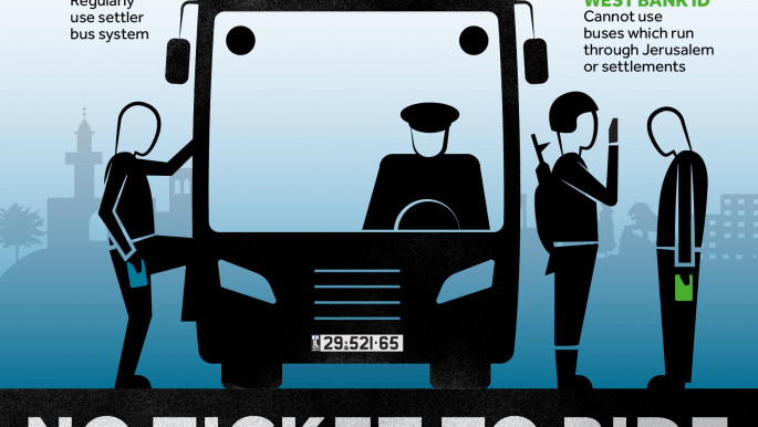 No ticket to ride: Israel's discriminatory ID and transport system